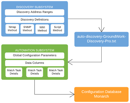 auto discovery subsystems