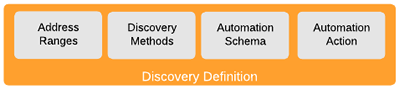 discovery definition