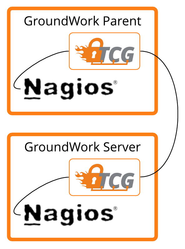 nagios connection type to parent